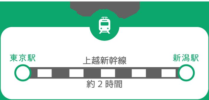 東京から新潟へ JRの場合