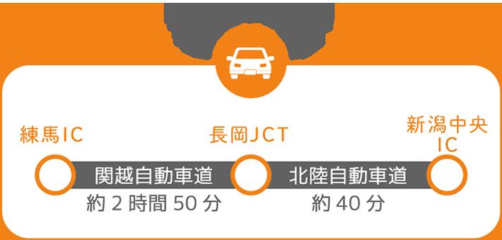 東京から新潟へ 自家用車の場合