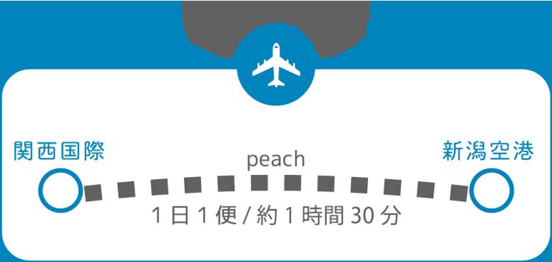 大阪から新潟へ 飛行機の場合