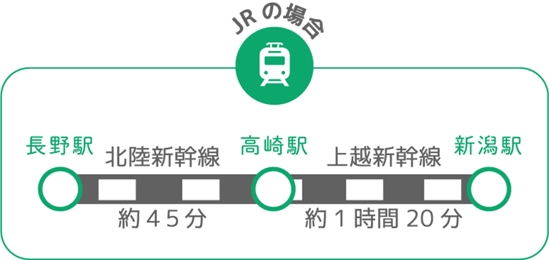 長野から新潟へ JRの場合