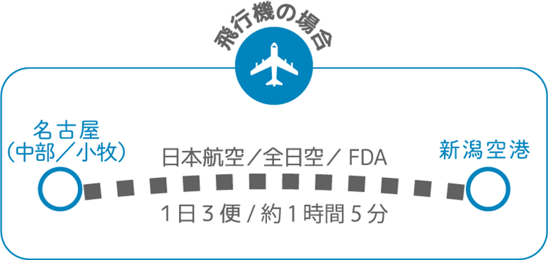 名古屋から新潟へ 飛行機の場合
