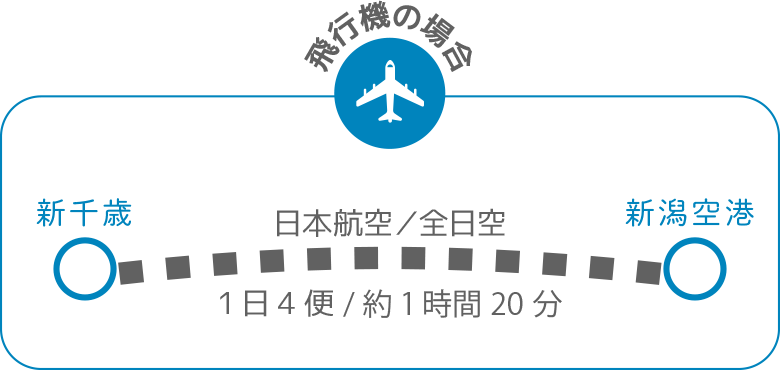 札幌から新潟へ 飛行機の場合